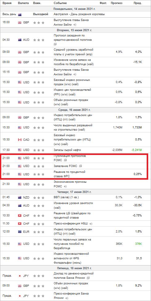 Что ждать от сегодняшних минуток FOMC? Плюс пара мыслей по золоту, рублю, евро и баксу.