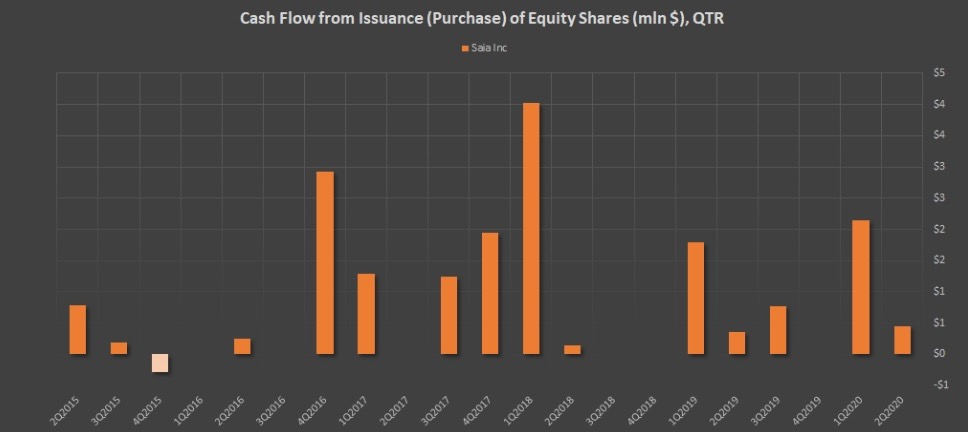 Показатель Cash Flow from Issuance (Purchase) of Equity Shares (mln $), QTR компании SAIA