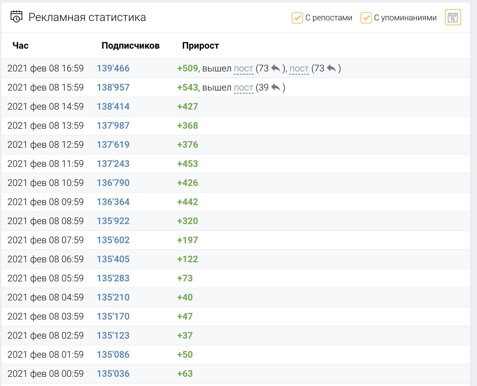 Как определить накрученные каналы в Telegram 14