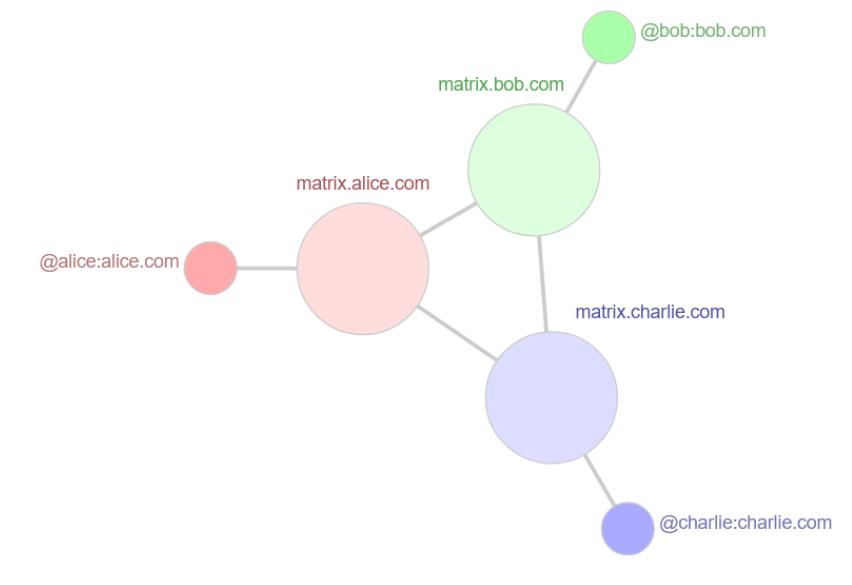 Matrix网络组成结构