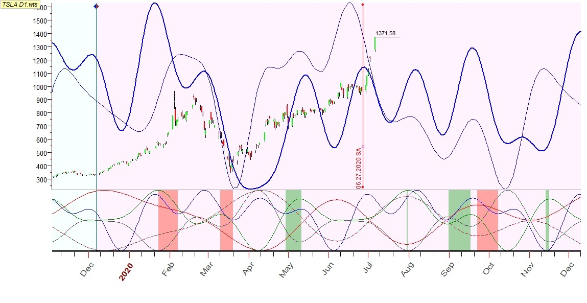 TSLA D1. Previous Q-Sp and Annual lines