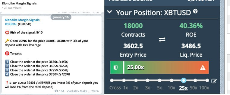 BITMEX Premium Results – Telegram