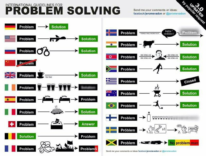 participating problem solving items - 600×559