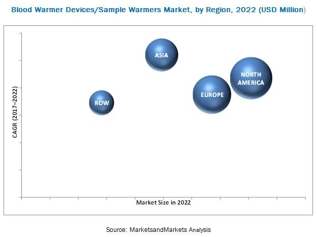 Blood Warmer Devices Market - Anticipated To Witness High Growth In The Near Future