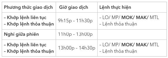 lenh-mok-mak-trong-chung-khoan-la-gi-tim-hieu-cach-dat-lenh-3