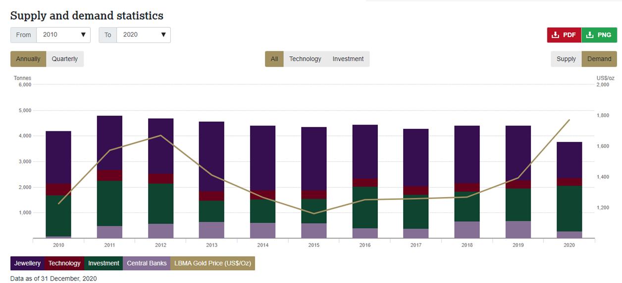Перспективы золота (апрель 2021)