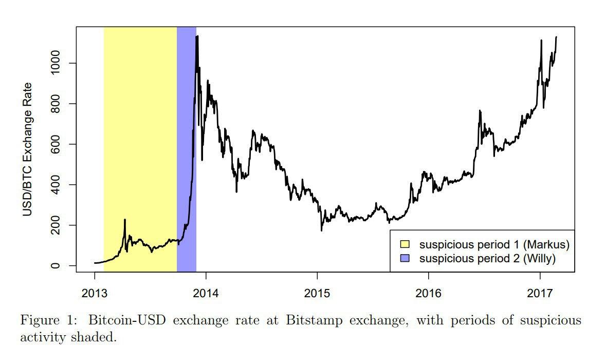 Обменять сатоши на qiwi доллары