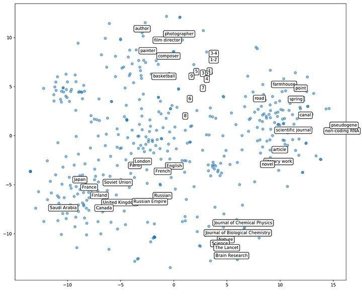 Data Science – Telegram