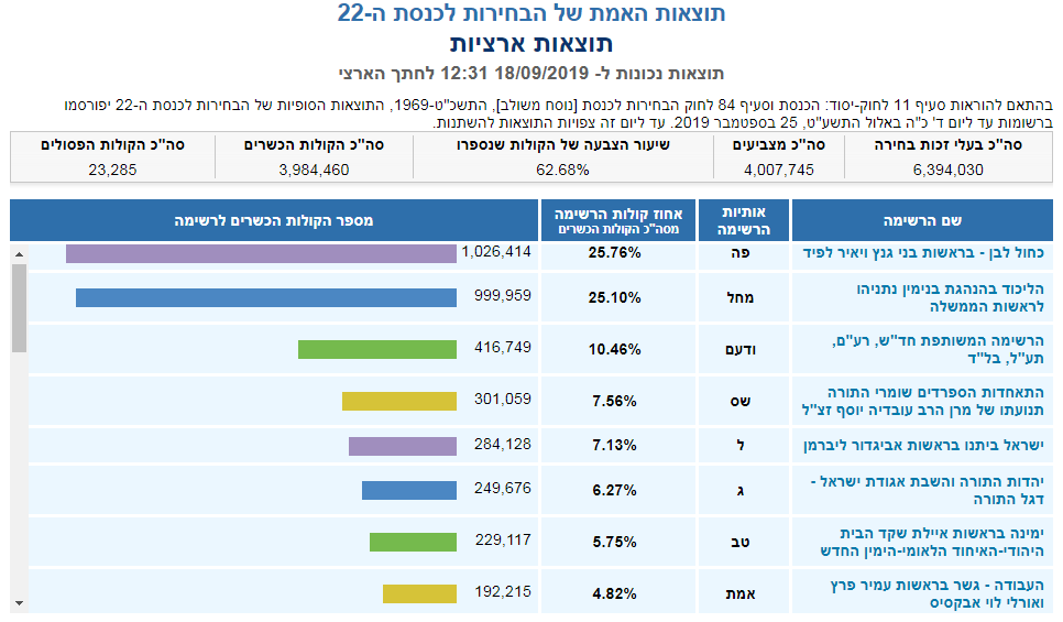 Данные на 12:31. Сайт ЦИК Израиля