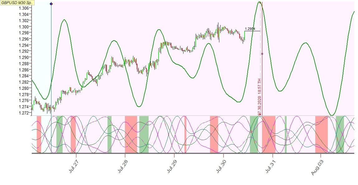 GBPUSD M30. Линия проекции в Q-Sp на основе волатильности