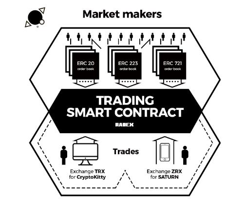 Saturn Network - Децентрализованная биржа DAO для всех блокчейн-цепей EVM