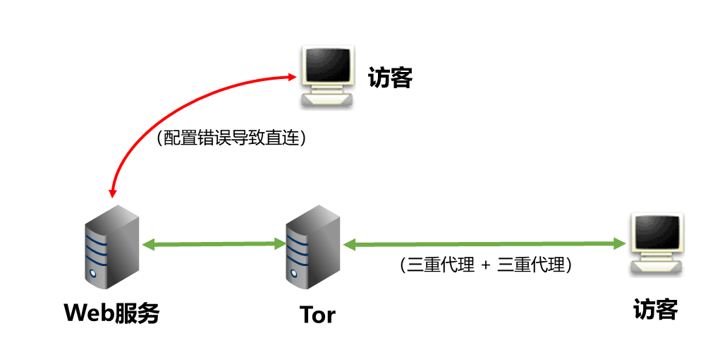 公网直连导致服务器暴露