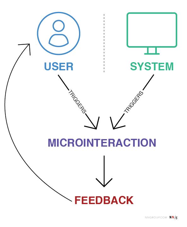 Поток процесса, показывающий, как микровзаимодействия запускаются пользователем или системой, и приводят к обратной связи, передаваемой пользователю путем небольшого изменения пользовательского интерфейса.