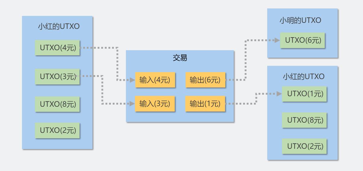 figure 3.2 交易图示