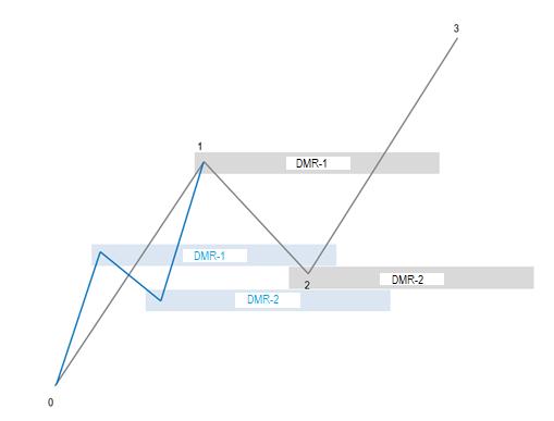 ZZ's DMRs notation
