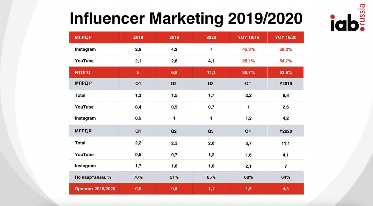 Instagram и YouTube опередили газеты по рекламной выручке в 2020 году