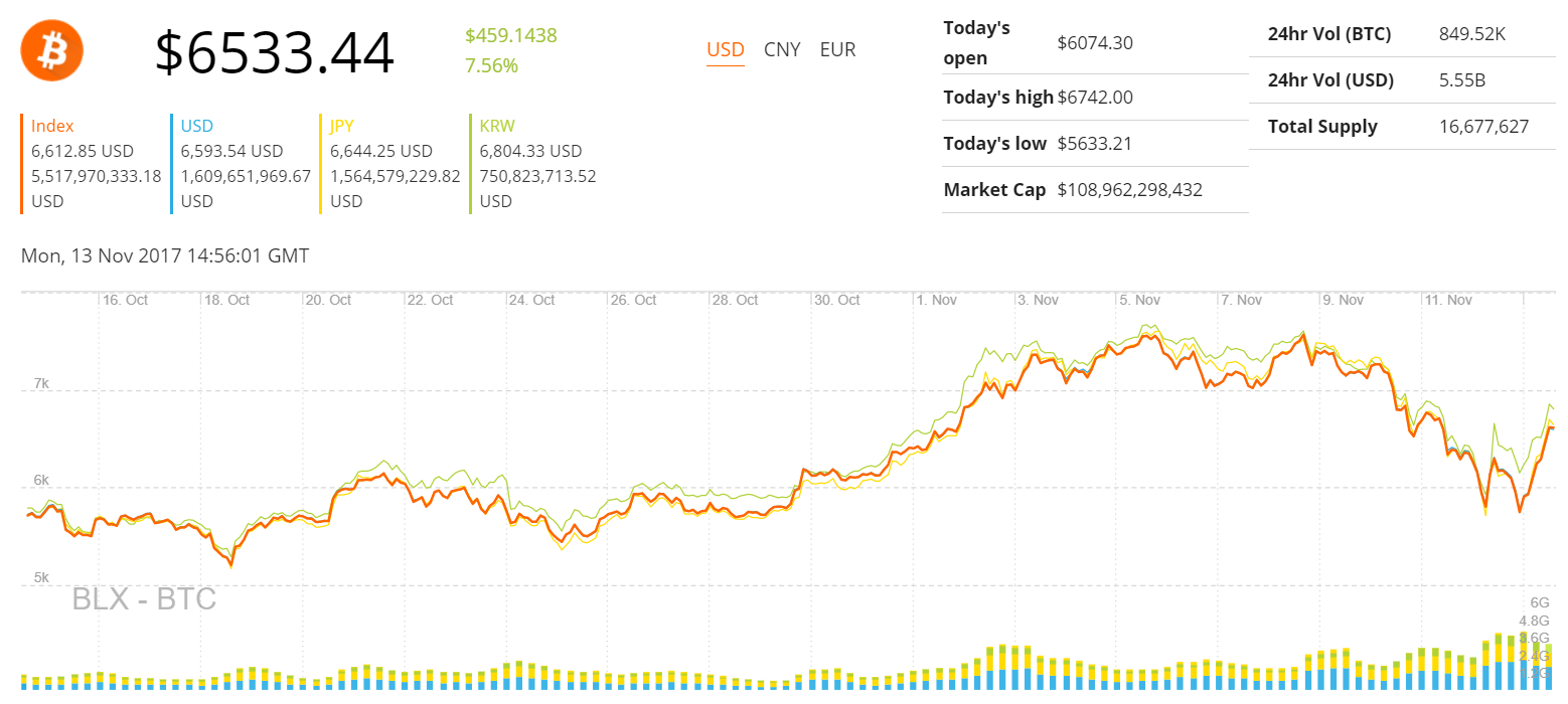 криптовалют бирж вывод сравнение комиссии ввод по-2