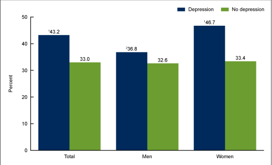 Obesity and Depression are Related-Evidence to Prove the Fact
