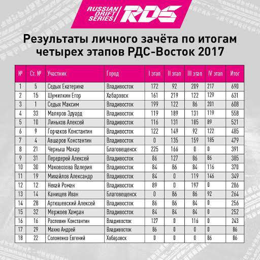 Итоги хабаровского дрифт-сезона