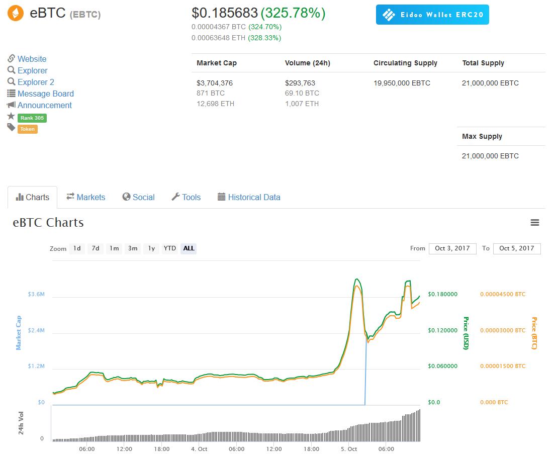 eBTC nuovo Bitcoin ERC20