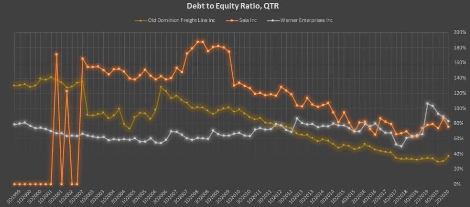 Показатель Debt to Equity Ratio, QTR компаний ODFL, SAIA, WERN