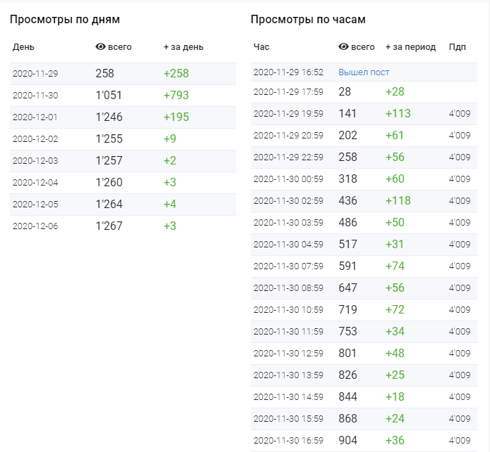 Как определить накрученные каналы в Telegram 4