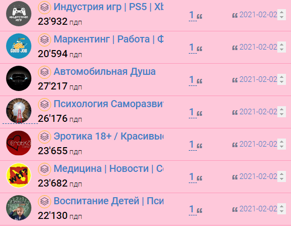 Как определить накрученные каналы в Telegram 12