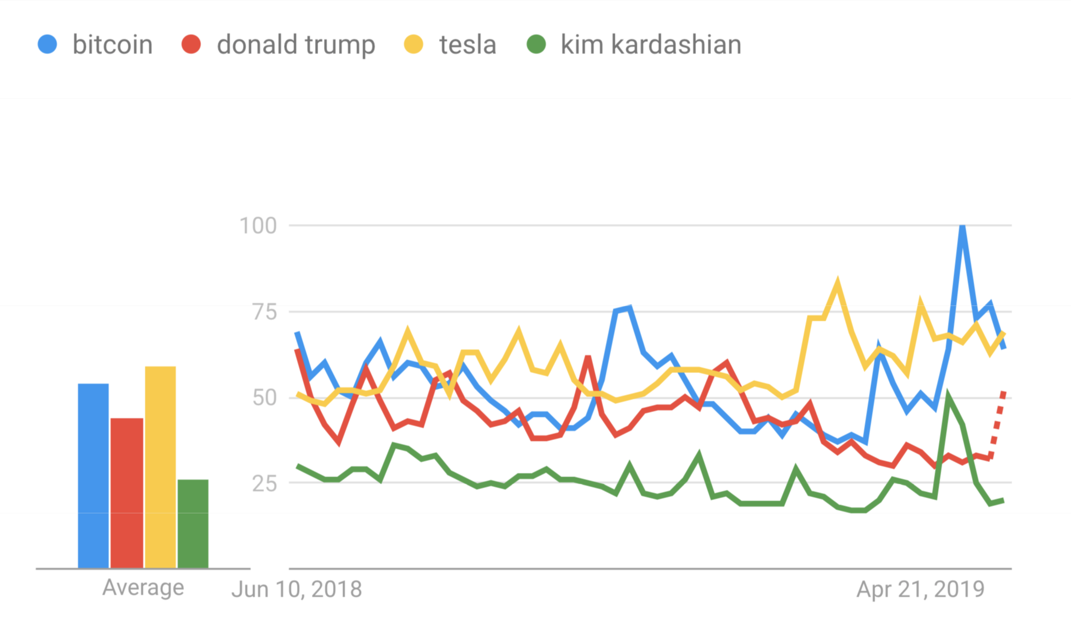 Bitcoin ahead of Trump, Tesla and Kardashian