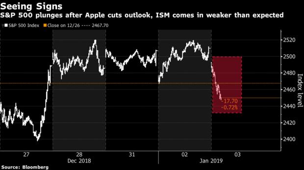 Начинается худший сценарий, о котором беспокоились рынки