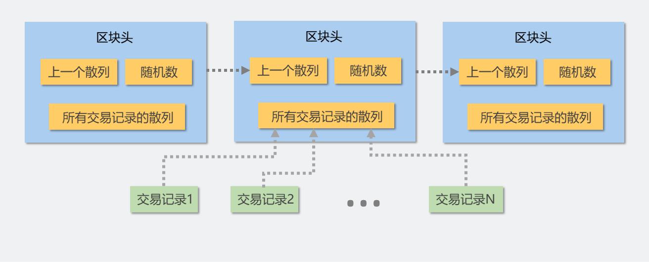 figure 5.1 区块链的结构