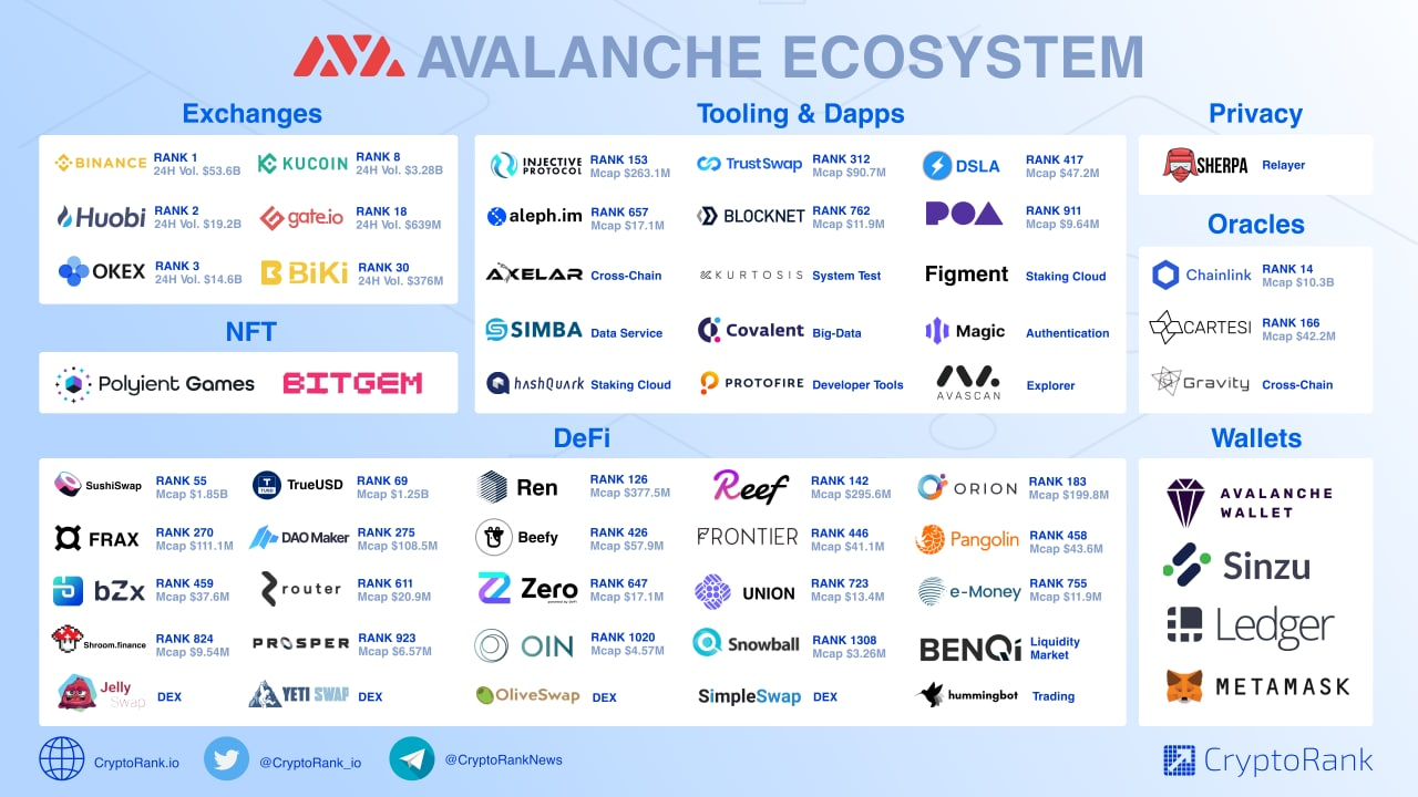 💡 Avalanche Ecosystem Overview message from CryptoRank News