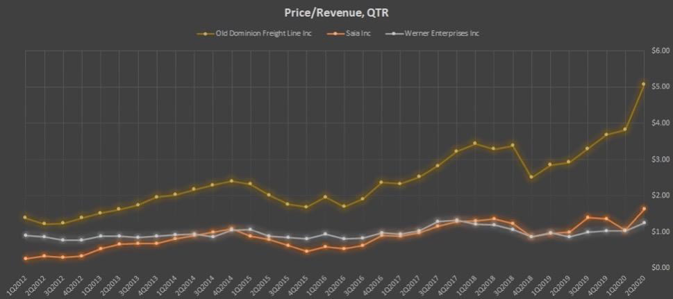 Показатель Price/Revenue, QTR компаний ODFL, SAIA, WERN