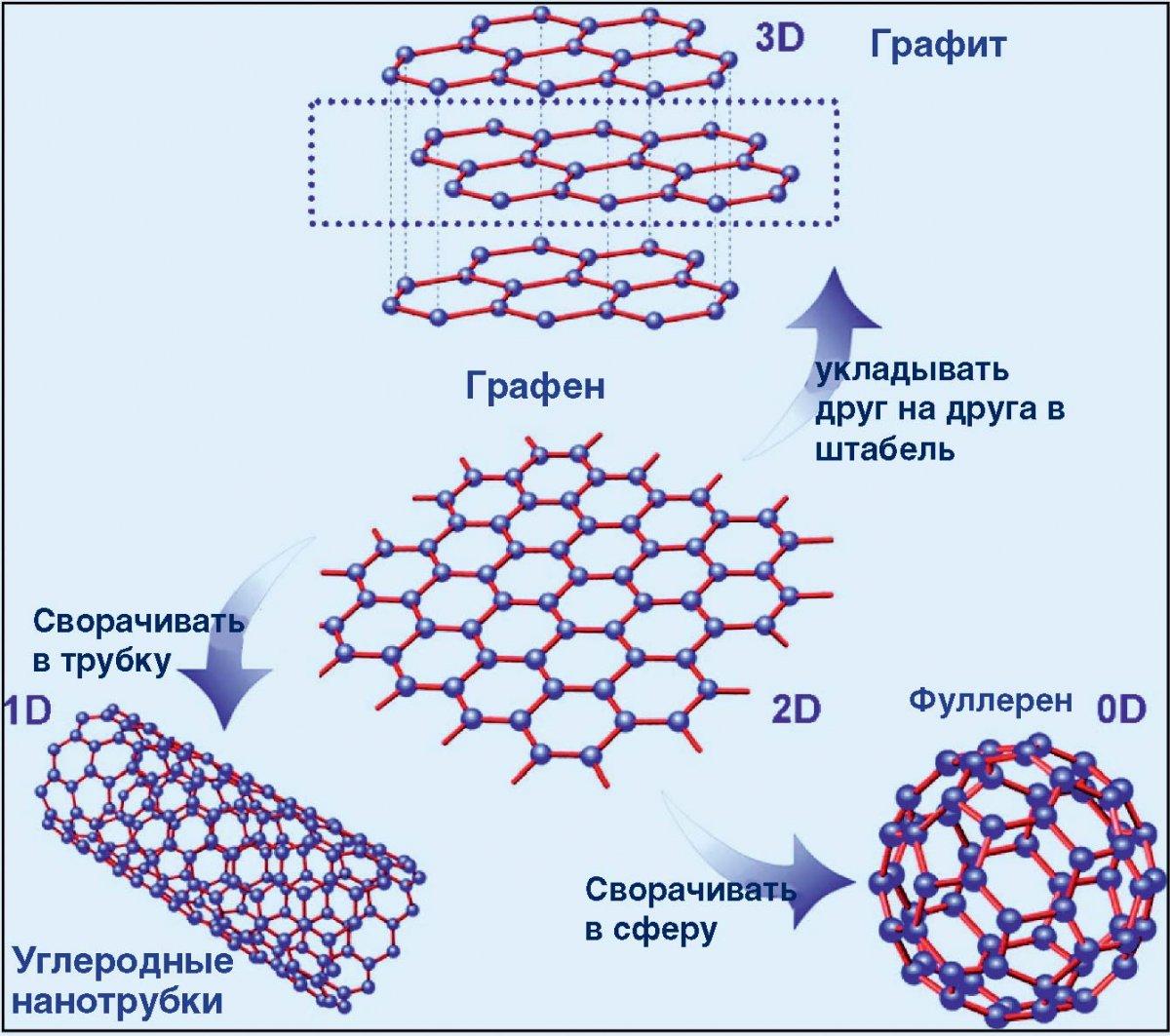 технология сворачивания оксида графена в сферу