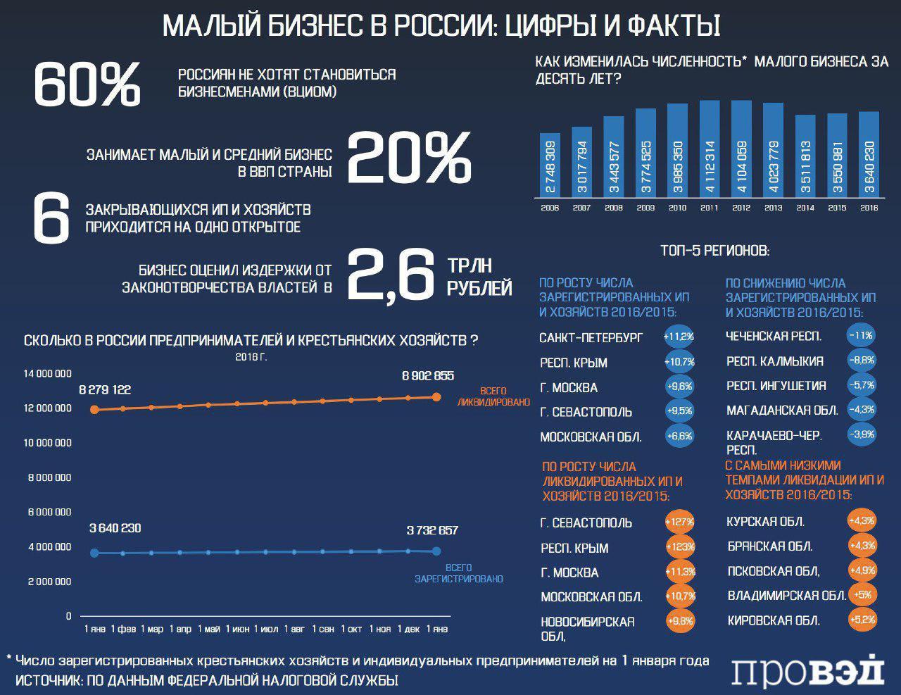 Бизнес в россии статистика