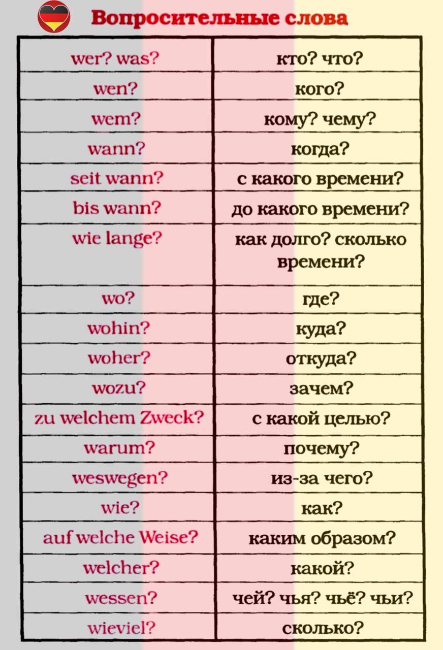 Как сделать перевод на немецкий