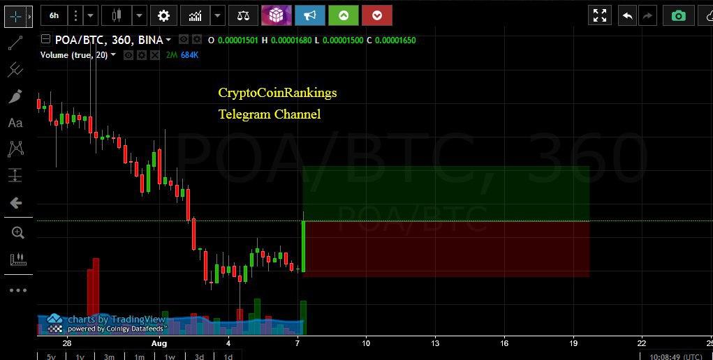 paskyra prekiauti bitcoin