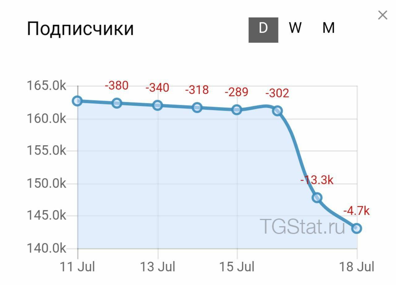 Telegram Info – Telegram
