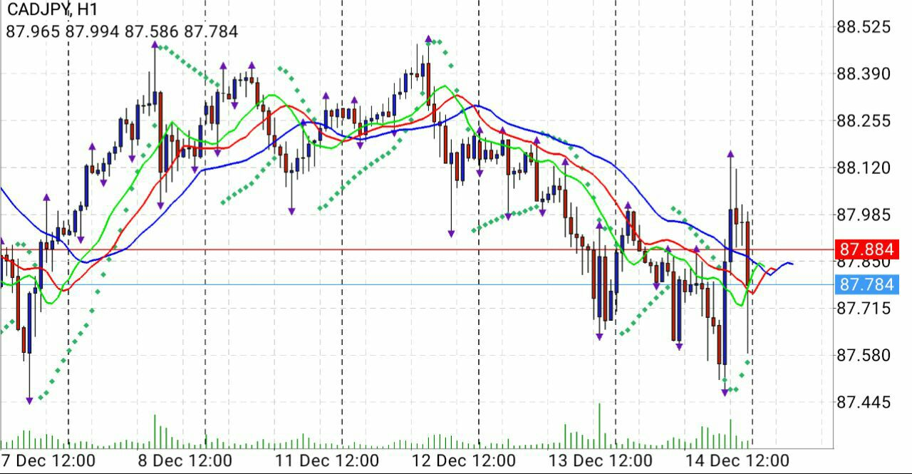 Analisa Pasar CADJPY [Part 2] 14.12.2017 555