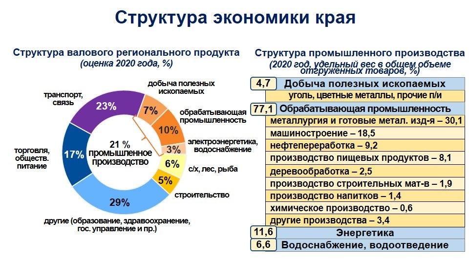 Экономика Хабаровска