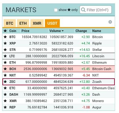 Как купить криптовалюту на бирже  Poloniex