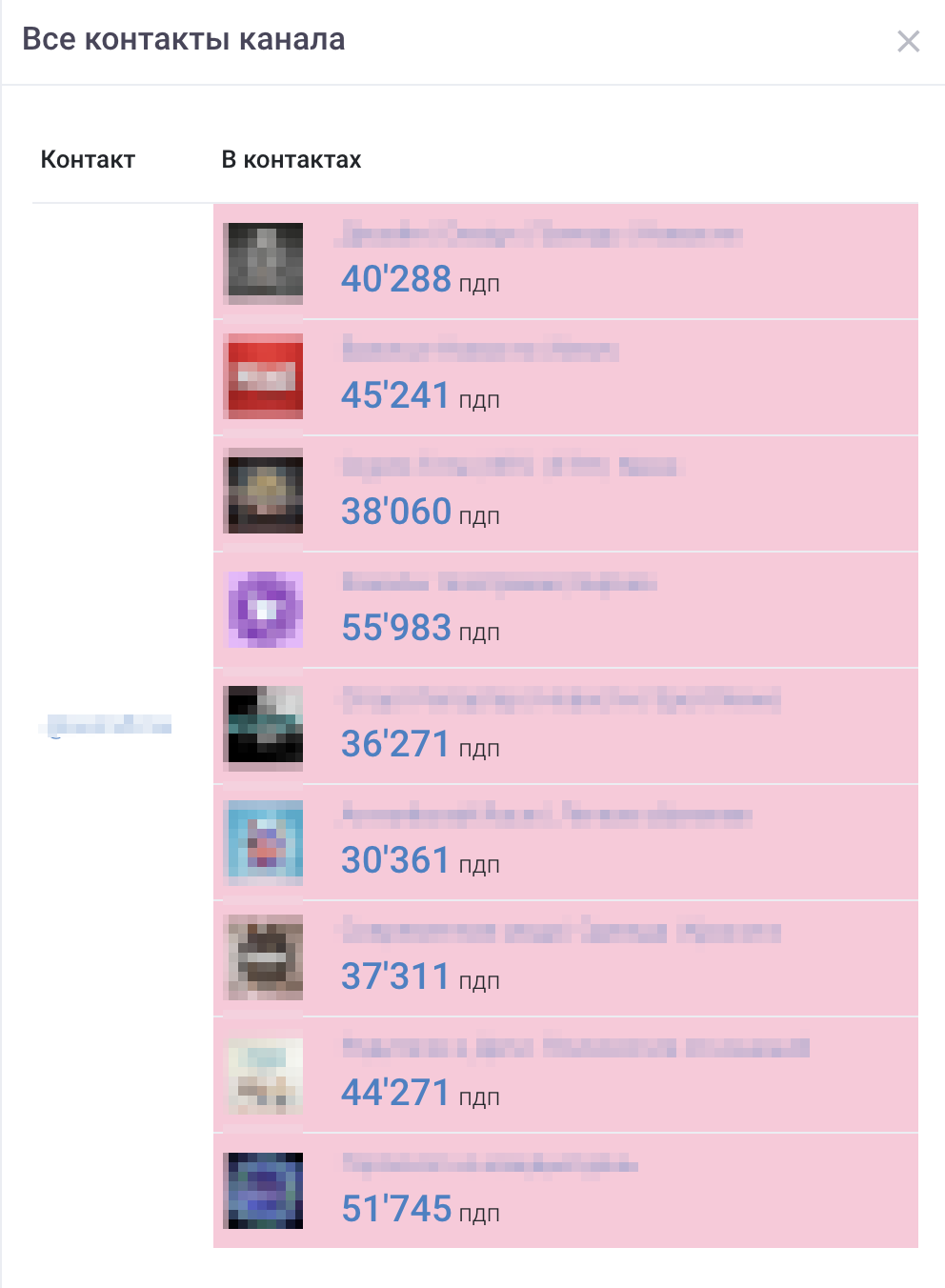 Как определить накрученные каналы в Telegram 27