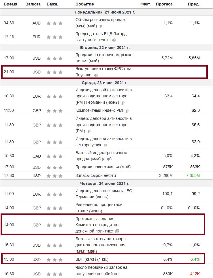 Мысли вслух по золоту, нефти, баксу, фунту и нашему дорогому рублю на ближайшую пятидневку.