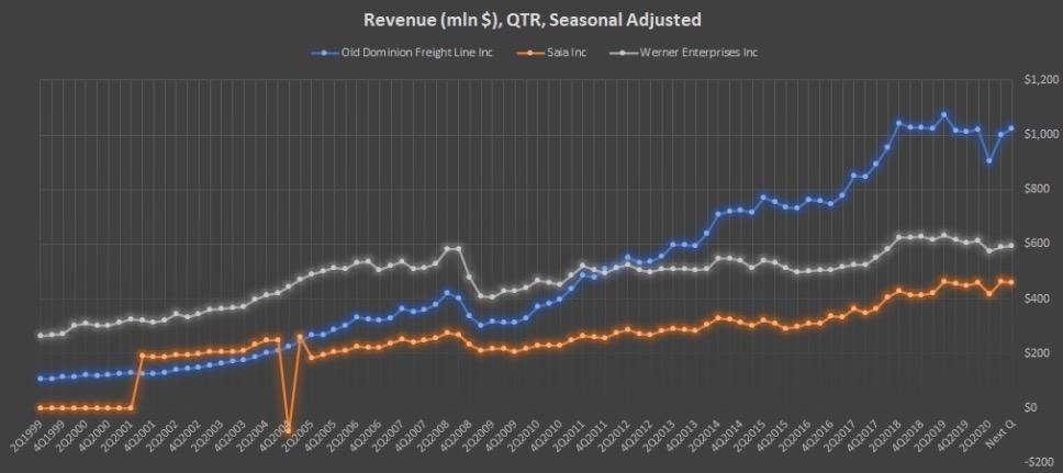 Показатель Revenue (mln $), QTR, Seasonal Adjusted компаний ODFL, SAIA, WERN