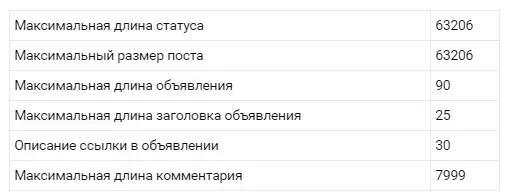 Ограничения соцсетей по количеству вводимых знаков