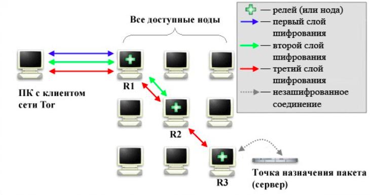 Сайты сети даркнет hyrda тор браузер зеленый gydra