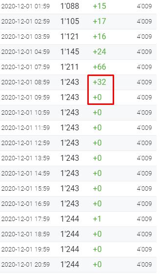 Как определить накрученные каналы в Telegram 5
