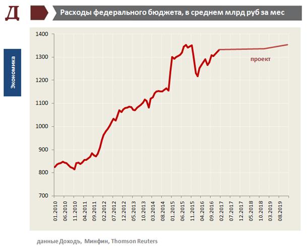 Инфляция в России в 2018 году. Прогноз уровня