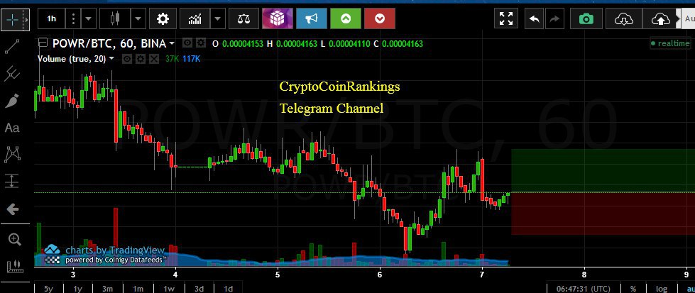 tradingview powr btc)