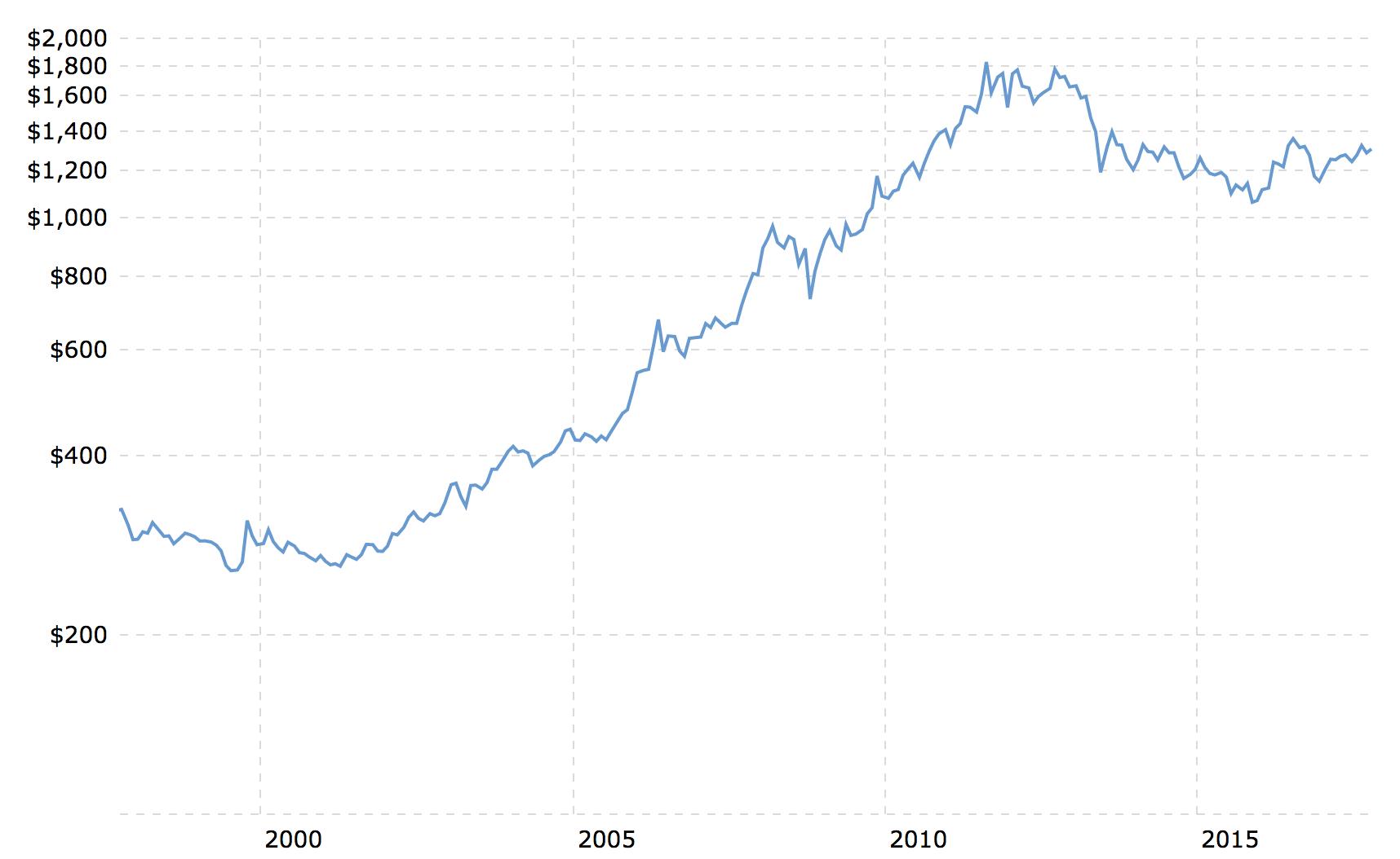 Почему биткоин – это новое золото?