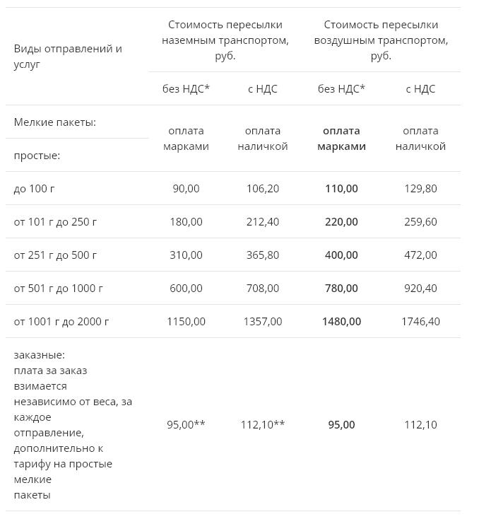 Стоимость отправки открытки по россии в 2019